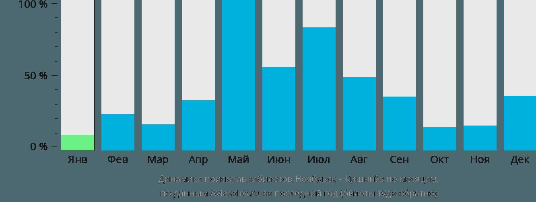 Динамика поиска авиабилетов из Ноябрьска в Кишинёв по месяцам