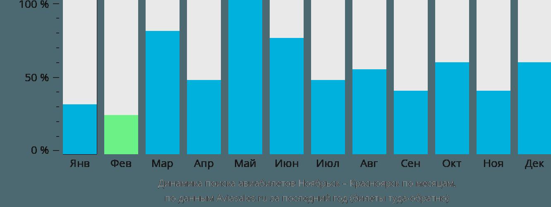 Динамика поиска авиабилетов из Ноябрьска в Красноярск по месяцам
