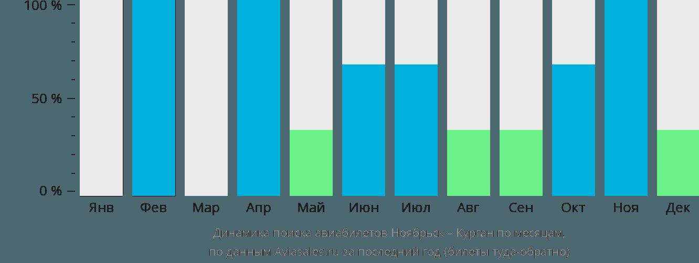 Динамика поиска авиабилетов из Ноябрьска в Курган по месяцам
