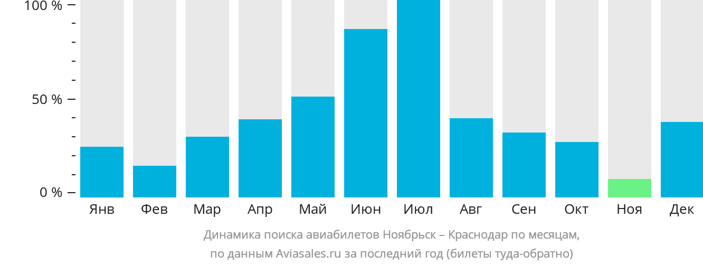 Динамика поиска авиабилетов из Ноябрьска в Краснодар по месяцам