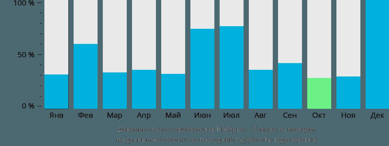 Динамика поиска авиабилетов из Ноябрьска в Самару по месяцам