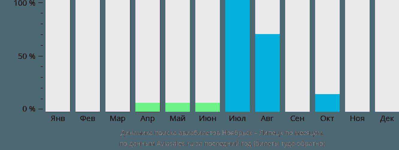 Динамика поиска авиабилетов из Ноябрьска в Липецк по месяцам