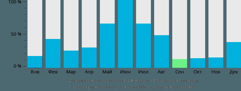 Динамика поиска авиабилетов из Ноябрьска в Махачкалу по месяцам