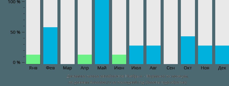 Динамика поиска авиабилетов из Ноябрьска в Мурманск по месяцам