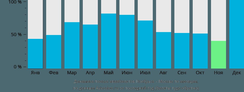Динамика поиска авиабилетов из Ноябрьска в Москву по месяцам
