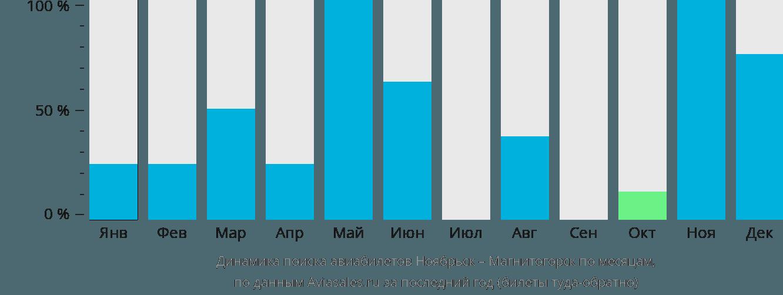 Динамика поиска авиабилетов из Ноябрьска в Магнитогорск по месяцам
