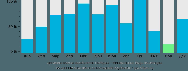 Динамика поиска авиабилетов из Ноябрьска в Минеральные воды по месяцам
