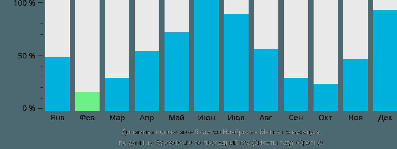 Динамика поиска авиабилетов из Ноябрьска в Минск по месяцам