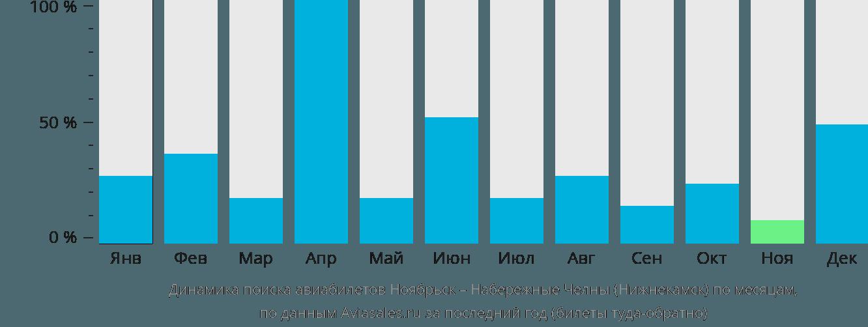 Динамика поиска авиабилетов из Ноябрьска в Нижнекамск по месяцам