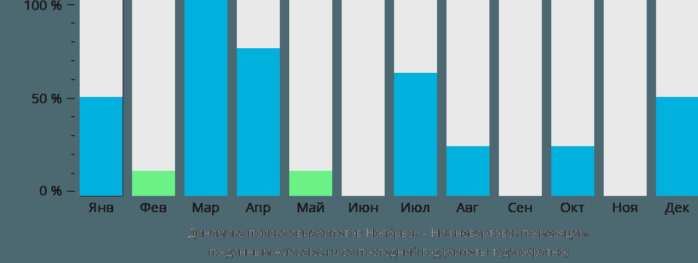 Динамика поиска авиабилетов из Ноябрьска в Нижневартовск по месяцам