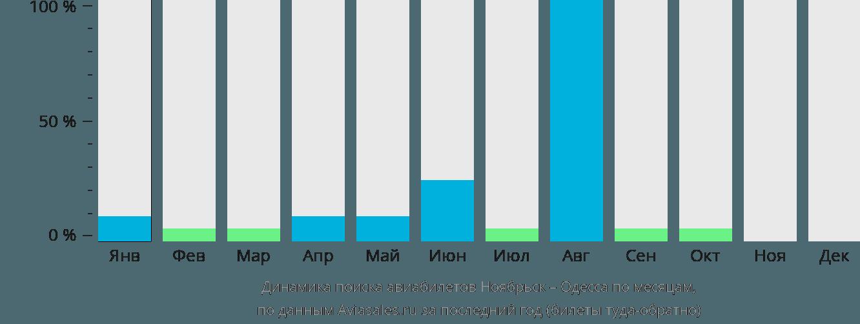 Динамика поиска авиабилетов из Ноябрьска в Одессу по месяцам