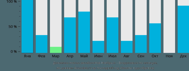 Динамика поиска авиабилетов из Ноябрьска во Владикавказ по месяцам