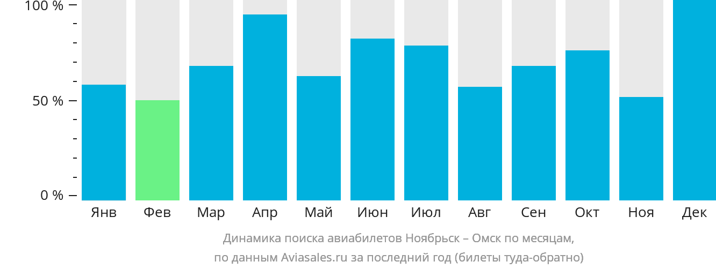 Динамика поиска авиабилетов из Ноябрьска в Омск по месяцам
