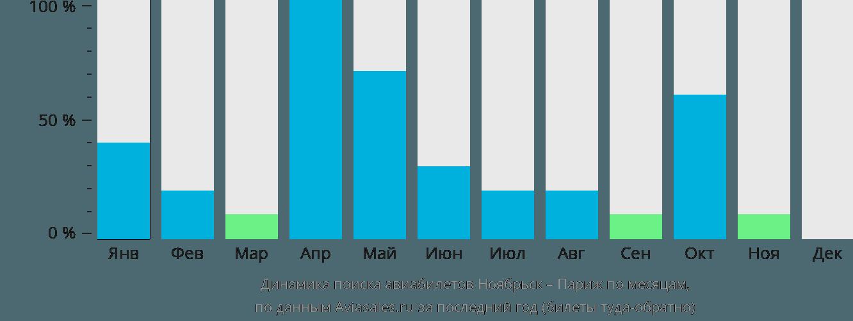 Динамика поиска авиабилетов из Ноябрьска в Париж по месяцам