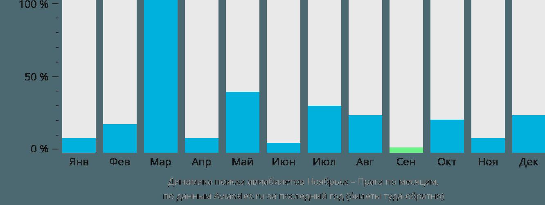 Динамика поиска авиабилетов из Ноябрьска в Прагу по месяцам