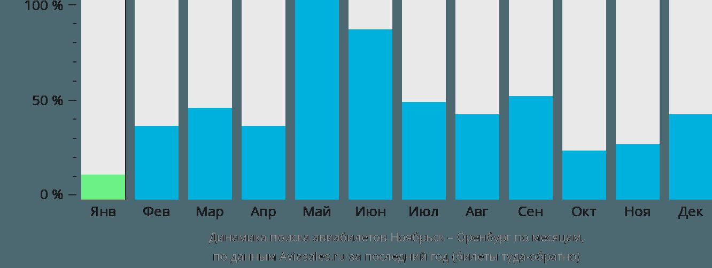 Динамика поиска авиабилетов из Ноябрьска в Оренбург по месяцам
