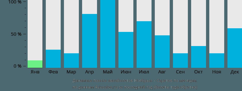 Динамика поиска авиабилетов из Ноябрьска в Саратов по месяцам