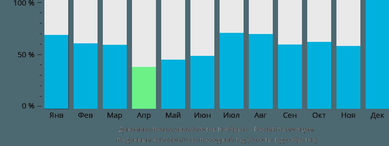 Динамика поиска авиабилетов из Ноябрьска в Россию по месяцам