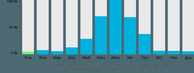 Динамика поиска авиабилетов из Ноябрьска в Симферополь по месяцам