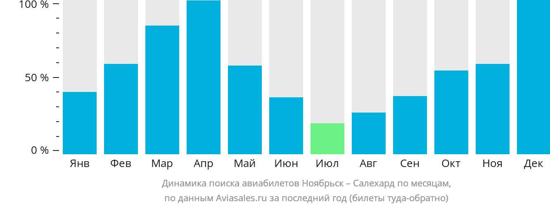 Динамика поиска авиабилетов из Ноябрьска в Салехард по месяцам