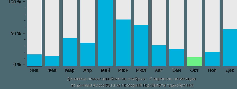 Динамика поиска авиабилетов из Ноябрьска в Ставрополь по месяцам