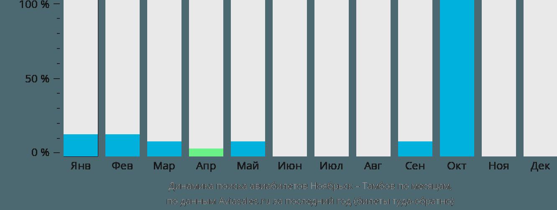 Динамика поиска авиабилетов из Ноябрьска в Тамбов по месяцам