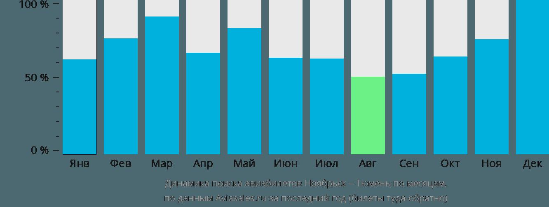 Динамика поиска авиабилетов из Ноябрьска в Тюмень по месяцам