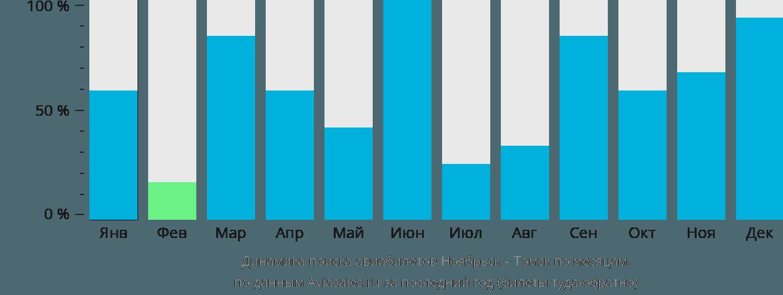 Динамика поиска авиабилетов из Ноябрьска в Томск по месяцам
