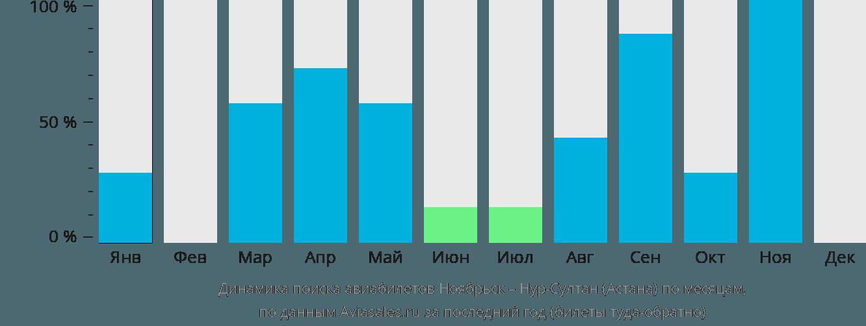 Динамика поиска авиабилетов из Ноябрьска в Астану по месяцам