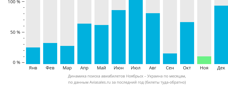 Динамика поиска авиабилетов из Ноябрьска в Украину по месяцам