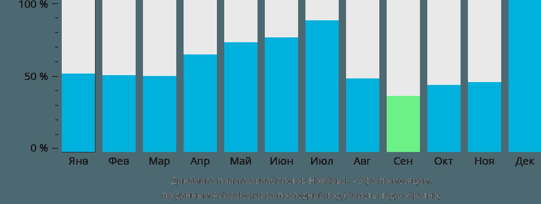 Динамика поиска авиабилетов из Ноябрьска в Уфу по месяцам