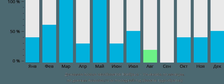 Динамика поиска авиабилетов из Ноябрьска в Ульяновск по месяцам