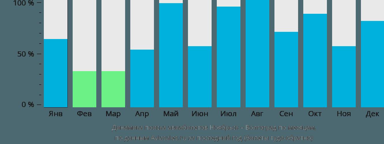 Динамика поиска авиабилетов из Ноябрьска в Волгоград по месяцам