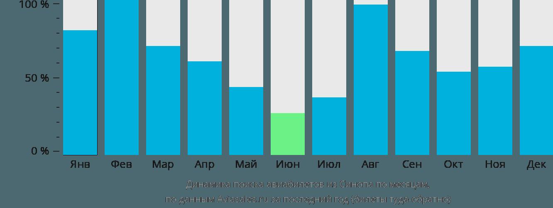 Динамика поиска авиабилетов из Синопа по месяцам
