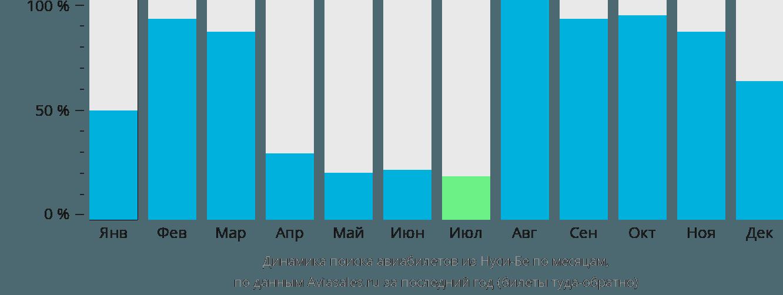 Динамика поиска авиабилетов из Нуси-Бе по месяцам