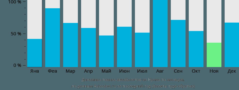Динамика поиска авиабилетов из Нумеа по месяцам