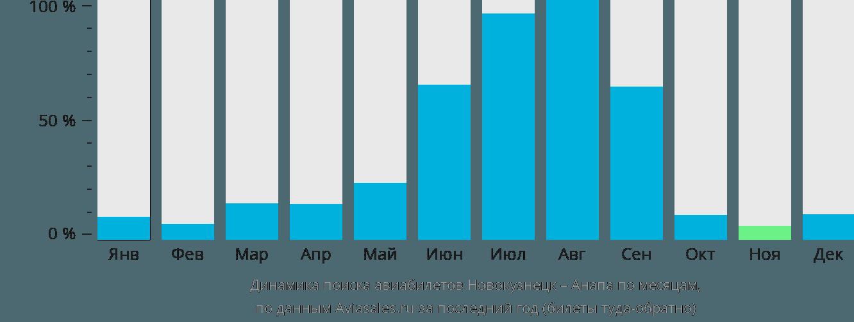 Динамика поиска авиабилетов из Новокузнецка в Анапу по месяцам