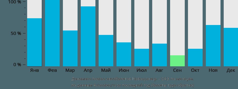 Динамика поиска авиабилетов из Новокузнецка в ОАЭ по месяцам