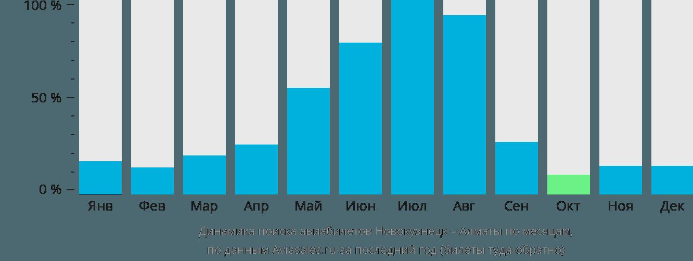 Динамика поиска авиабилетов из Новокузнецка в Алматы по месяцам