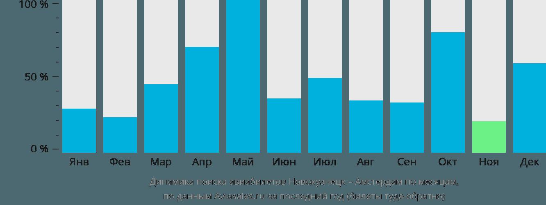 Динамика поиска авиабилетов из Новокузнецка в Амстердам по месяцам