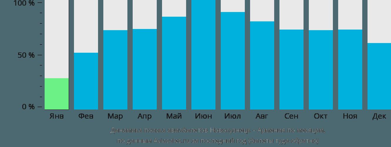 Динамика поиска авиабилетов из Новокузнецка в Армению по месяцам