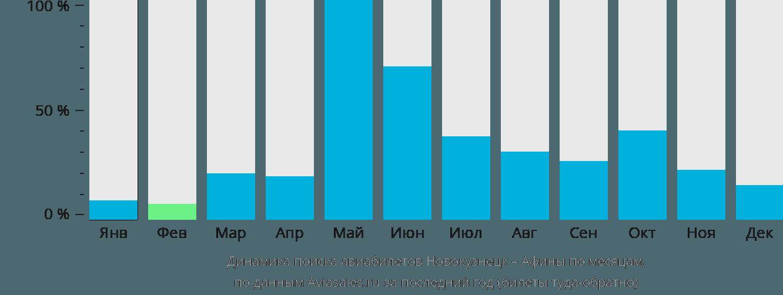 Динамика поиска авиабилетов из Новокузнецка в Афины по месяцам