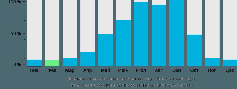 Динамика поиска авиабилетов из Новокузнецка в Анталью по месяцам