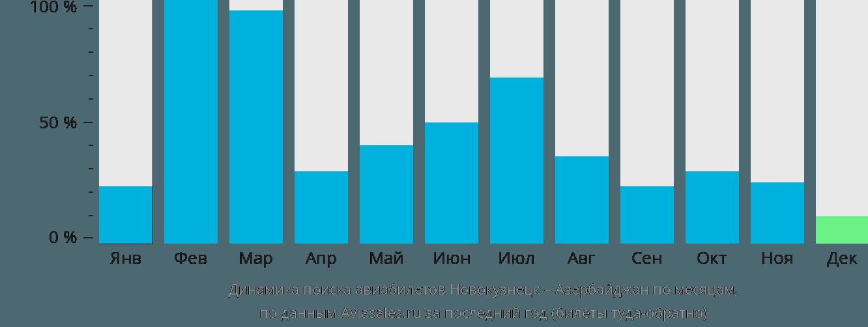 Динамика поиска авиабилетов из Новокузнецка в Азербайджан по месяцам