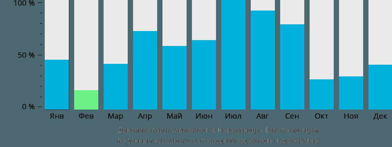 Динамика поиска авиабилетов из Новокузнецка в Баку по месяцам