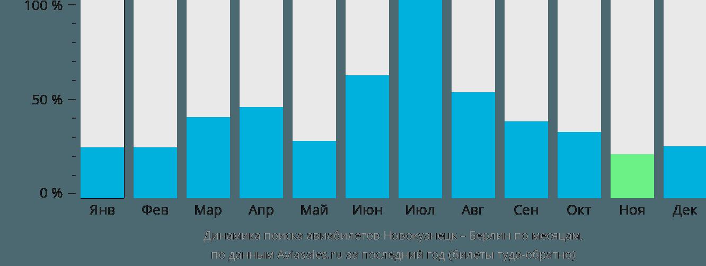 Динамика поиска авиабилетов из Новокузнецка в Берлин по месяцам