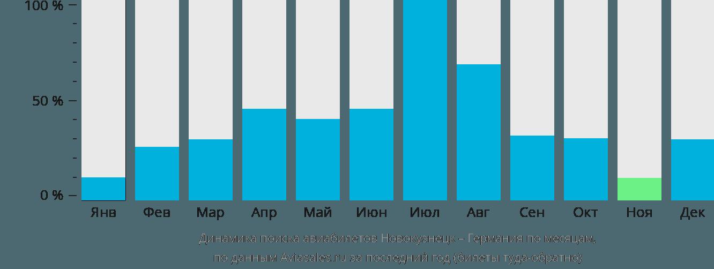 Динамика поиска авиабилетов из Новокузнецка в Германию по месяцам