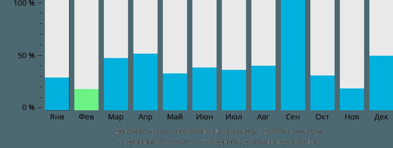 Динамика поиска авиабилетов из Новокузнецка в Дубай по месяцам