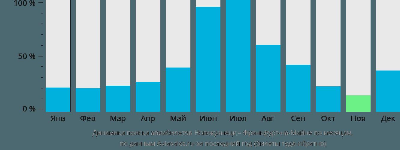 Динамика поиска авиабилетов из Новокузнецка во Франкфурт-на-Майне по месяцам