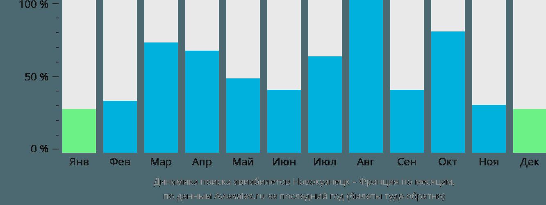 Динамика поиска авиабилетов из Новокузнецка во Францию по месяцам